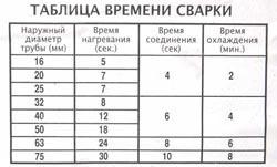 Сварка полипропиленовых труб в Воронеже